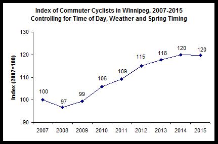 2015 Winnipeg Bicycle Counts Report