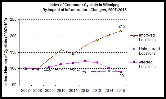 2015 Winnipeg Bicycle Counts